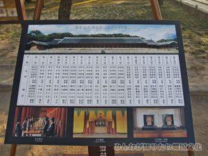 正殿(チョンジョン)に祀られている王の名前と場所